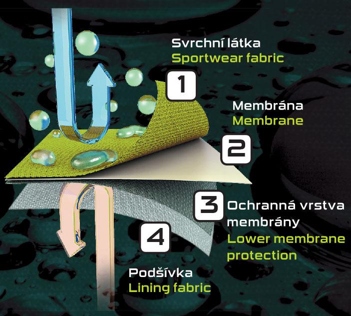 Membránový systém